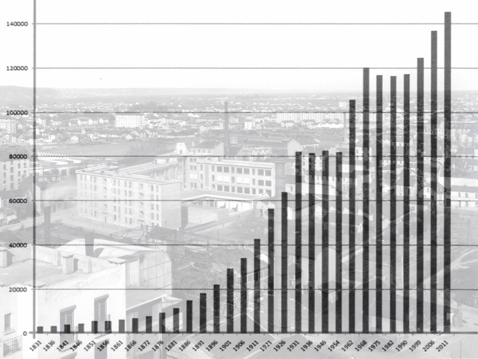 Croissance de la population villeurbannaises, extrait de l'ouvrage d'Alain Belmont, Villeurbanne 2000 ans d'indépendance, Grenoble, Glénat, 2015